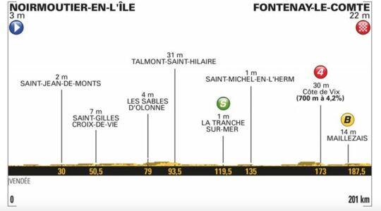 Tour de France : Gaviria remporte la première étape au sprint