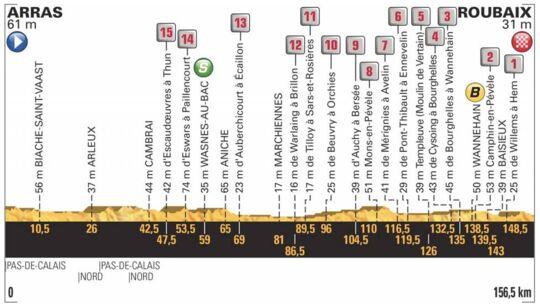 Tour de France: